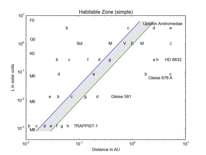 hab_zones